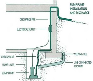 Bradford Sump Pumps Sump Pump Installation And Repair