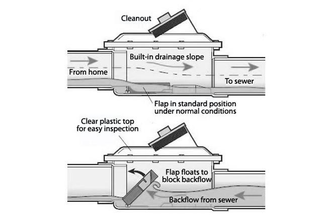 Sewer plumbing diagram home water line diagram elsavadorla for Gravity septic system design