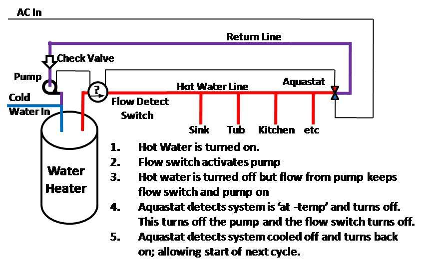Domestic Hot Water Recirculation System Diagram